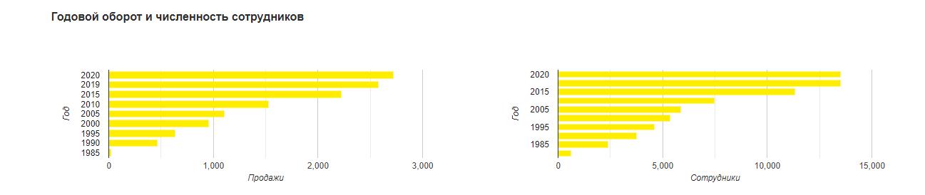 Годовой оборот и численность сотрудников Керхер